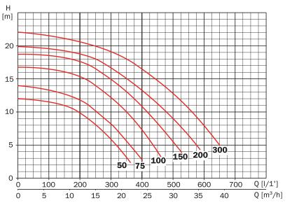ESPA-COURBES-HYDRAULIQUES-Tifon1.jpg