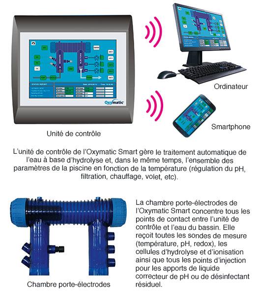 https://www.piscines-hydrosud.be/medias_produits/imgs/caracteristiques-oxymatic-smart.jpg