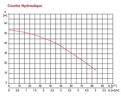 https://www.piscines-hydrosud.be/medias_produits/imgs/courbe-hydraulique-surpresseur-multipool-n.jpg