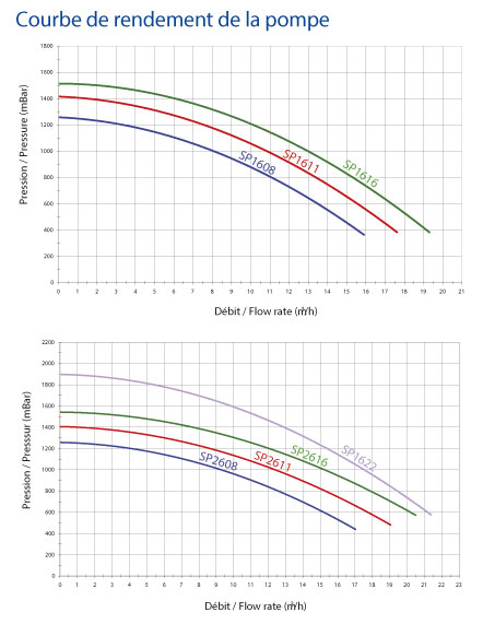 https://www.piscines-hydrosud.be/medias_produits/imgs/courbe-rendement-pompe-super-pump-del.jpg