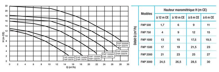 https://www.piscines-hydrosud.be/medias_produits/imgs/courbes-et-performances-hydrauliques-de-la-pompe-fwp-label-hydrosud.jpg
