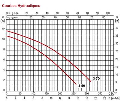 courbes-hydrauliques-des-pompes-d-hydromassages-piscis-espa.jpg