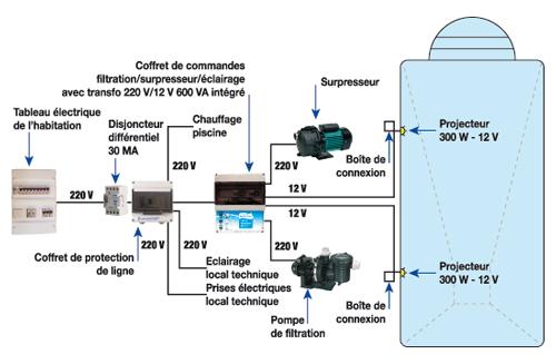 https://www.piscines-hydrosud.be/medias_produits/imgs/schema-alimentation-electrique-du-local-technique.jpg