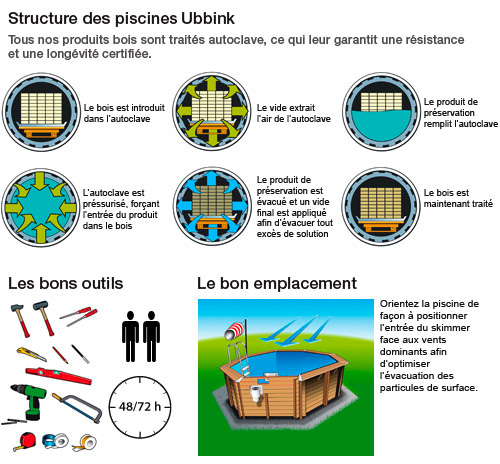 https://www.piscines-hydrosud.be/medias_produits/imgs/schema-explicatif-piscine-hors-sol-bois-ubbink.jpg