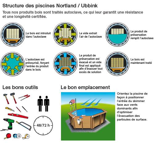 https://www.piscines-hydrosud.be/medias_produits/imgs/schema-explicatif-piscine-hors-sol-bois.jpg