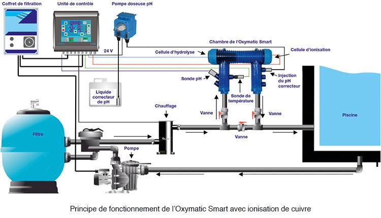 https://www.piscines-hydrosud.be/medias_produits/imgs/schema-oxymatic-smart.jpg