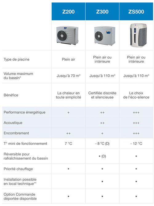 https://www.piscines-hydrosud.be/medias_produits/imgs/tableau_comparatif_PAC_Z.jpg