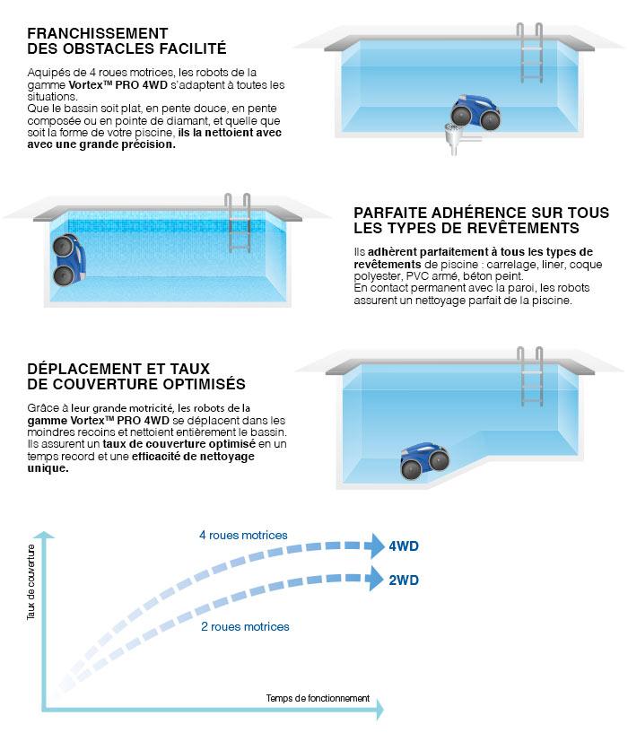 https://www.piscines-hydrosud.be/medias_produits/imgs/technologie-4-roues-motrices-vortex-zodiac.jpg